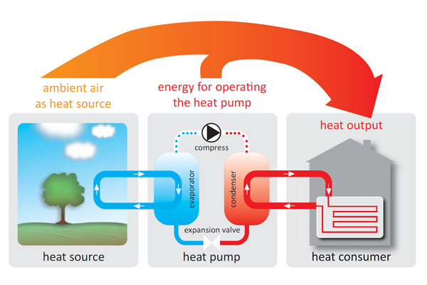 Heat pumps AeroMono with Inverter, air/water - Solarbayer
